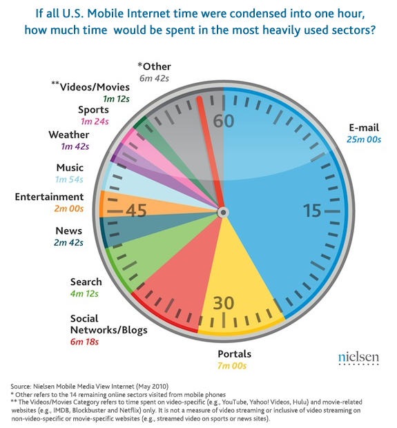 Email Marketing - Nielson US Mobile Time Spent New Survey