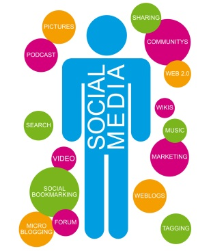 Social Media Marketing - What Not To Do While Using Social Networking
