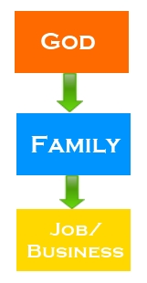 Vertical Alignment Of Priorities In Life - God Family Job Then Business