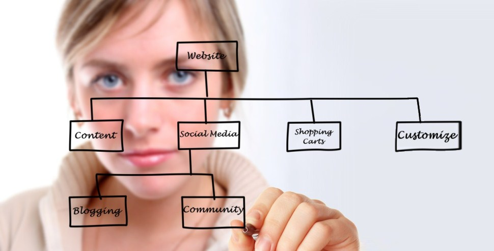 Website Development And Features Strategic Planning