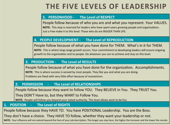 Five Levels Of Leadership by John Maxwell
