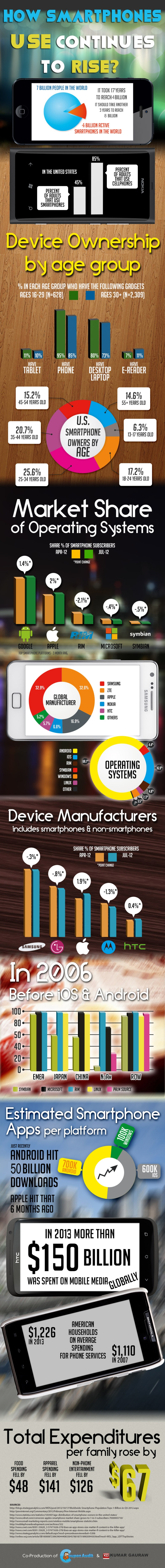How-Smartphones-Use-Continues-To-Rise - An infographic by CouponAudit and Kumar Gauraw