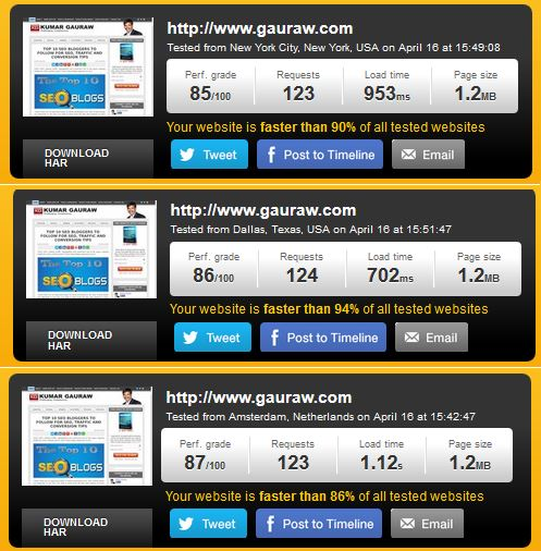Pingdom Tools Page Speed test from all three test locations for gauraw