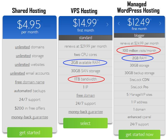 Hosting Packages From BlueHost